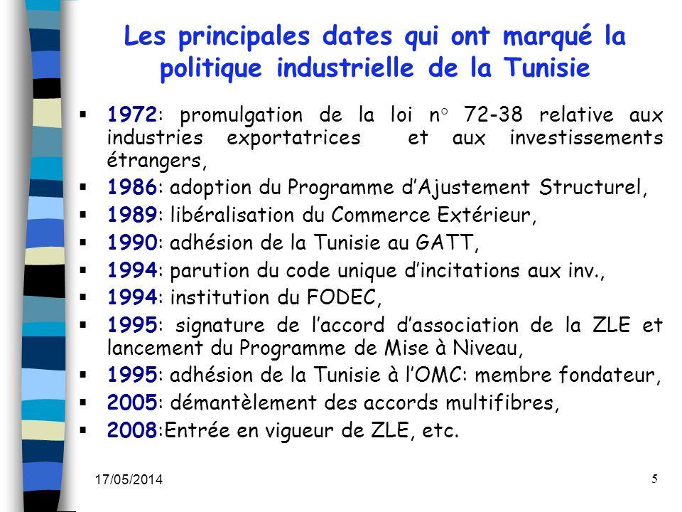 17/05/2014 5 1972: promulgation de la loi n° 72-38 relative aux industries exportatrices et aux investissements étrangers, 1986: adoption du Programme