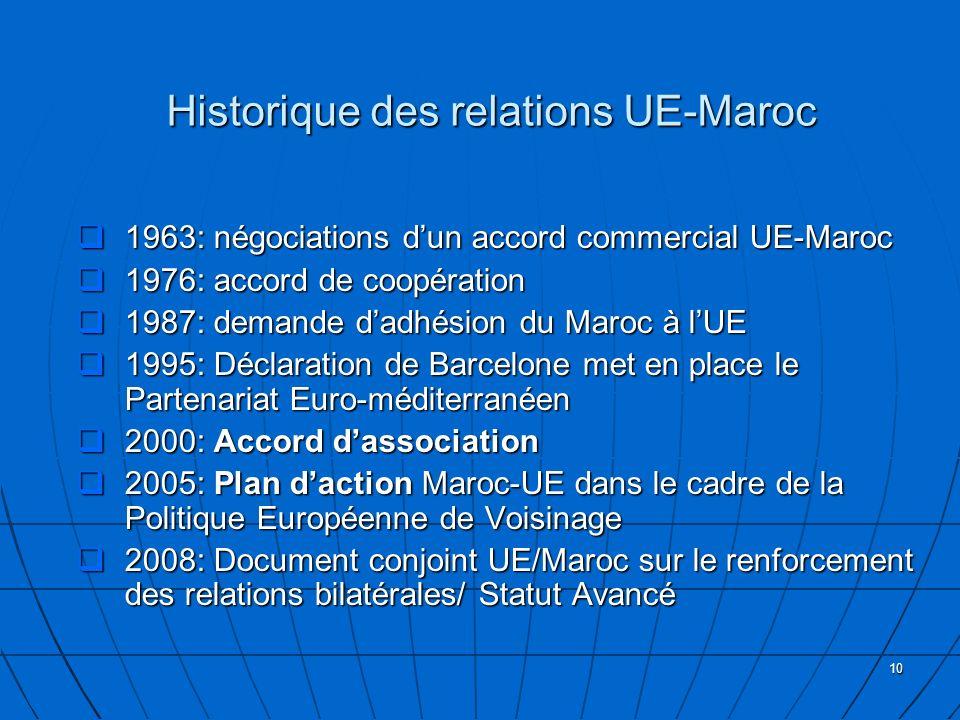 10 Historique des relations UE-Maroc 1963: négociations dun accord commercial UE-Maroc 1963: négociations dun accord commercial UE-Maroc 1976: accord de coopération 1976: accord de coopération 1987: demande dadhésion du Maroc à lUE 1987: demande dadhésion du Maroc à lUE 1995: Déclaration de Barcelone met en place le Partenariat Euro-méditerranéen 1995: Déclaration de Barcelone met en place le Partenariat Euro-méditerranéen 2000: Accord dassociation 2000: Accord dassociation 2005: Plan daction Maroc-UE dans le cadre de la Politique Européenne de Voisinage 2005: Plan daction Maroc-UE dans le cadre de la Politique Européenne de Voisinage 2008: Document conjoint UE/Maroc sur le renforcement des relations bilatérales/ Statut Avancé 2008: Document conjoint UE/Maroc sur le renforcement des relations bilatérales/ Statut Avancé