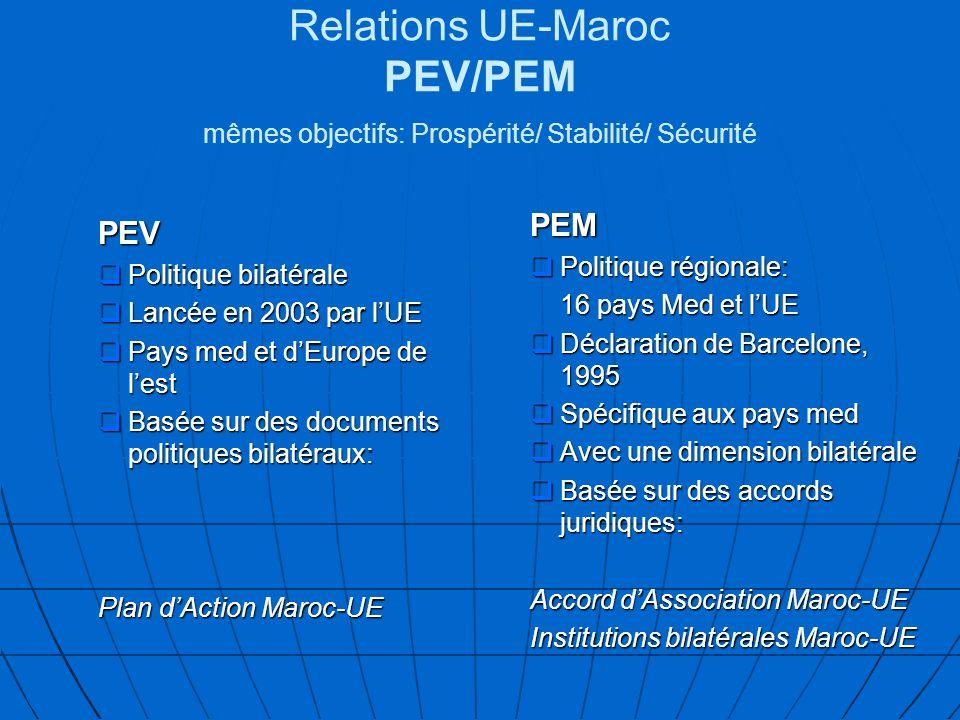 Relations UE-Maroc PEV/PEM mêmes objectifs: Prospérité/ Stabilité/ Sécurité PEV Politique bilatérale Politique bilatérale Lancée en 2003 par lUE Lancée en 2003 par lUE Pays med et dEurope de lest Pays med et dEurope de lest Basée sur des documents politiques bilatéraux: Basée sur des documents politiques bilatéraux: Plan dAction Maroc-UE PEM Politique régionale: 16 pays Med et lUE Déclaration de Barcelone, 1995 Spécifique aux pays med Avec une dimension bilatérale Basée sur des accords juridiques: Accord dAssociation Maroc-UE Institutions bilatérales Maroc-UE