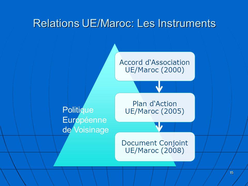 Relations UE/Maroc: Les Instruments Accord dAssociation UE/Maroc (2000) Plan dAction UE/Maroc (2005) Document Conjoint UE/Maroc (2008) 15 Politique Eu