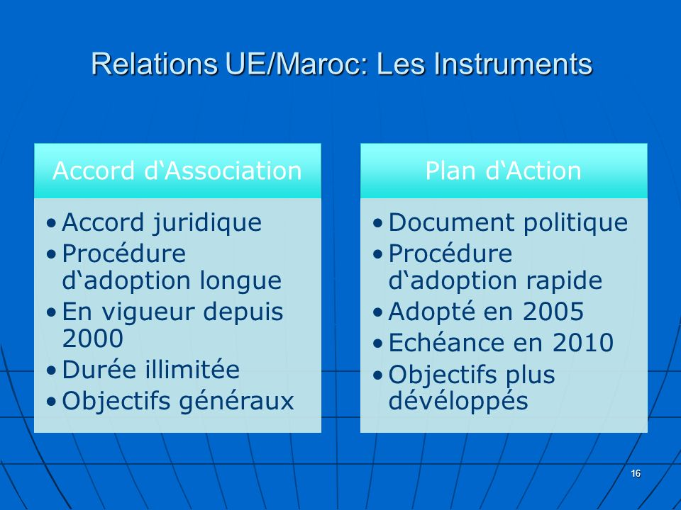 Relations UE/Maroc: Les Instruments Accord dAssociation Accord juridique Procédure dadoption longue En vigueur depuis 2000 Durée illimitée Objectifs généraux Plan dAction Document politique Procédure dadoption rapide Adopté en 2005 Echéance en 2010 Objectifs plus dévéloppés 16