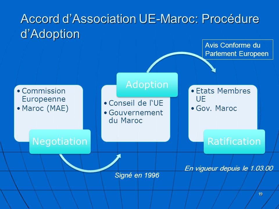 Accord dAssociation UE-Maroc: Procédure dAdoption Commission Europeenne Maroc (MAE) Negotiation Conseil de lUE Gouvernement du Maroc Adoption Etats Membres UE Gov.