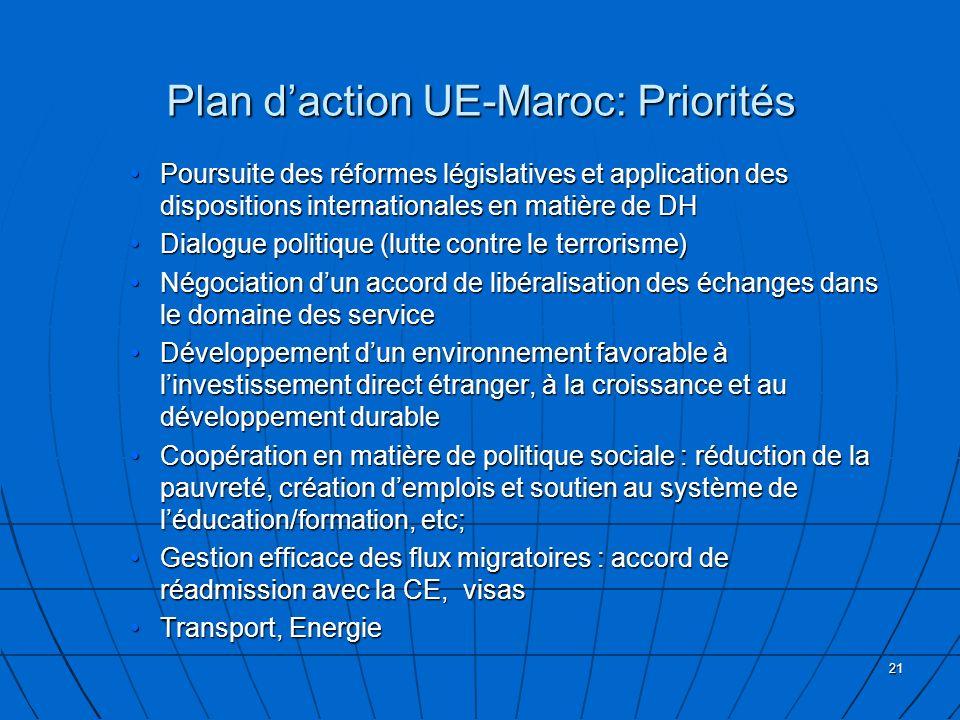 21 Plan daction UE-Maroc: Priorités Poursuite des réformes législatives et application des dispositions internationales en matière de DHPoursuite des