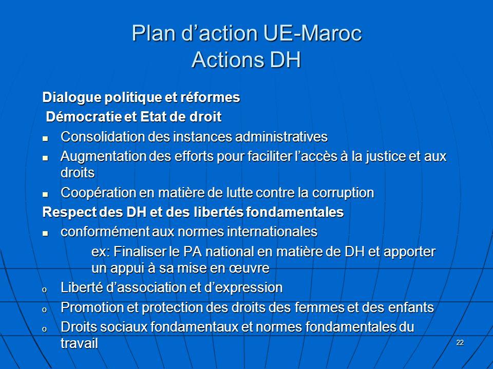 22 Plan daction UE-Maroc Actions DH Dialogue politique et réformes Démocratie et Etat de droit Démocratie et Etat de droit Consolidation des instances administratives Consolidation des instances administratives Augmentation des efforts pour faciliter laccès à la justice et aux droits Augmentation des efforts pour faciliter laccès à la justice et aux droits Coopération en matière de lutte contre la corruption Coopération en matière de lutte contre la corruption Respect des DH et des libertés fondamentales conformément aux normes internationales conformément aux normes internationales ex: Finaliser le PA national en matière de DH et apporter un appui à sa mise en œuvre ex: Finaliser le PA national en matière de DH et apporter un appui à sa mise en œuvre o Liberté dassociation et dexpression o Promotion et protection des droits des femmes et des enfants o Droits sociaux fondamentaux et normes fondamentales du travail