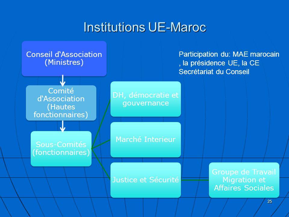 Institutions UE-Maroc Conseil dAssociation (Ministres) Comité dAssociation (Hautes fonctionnaires) Sous-Comités (fonctionnaires) DH, démocratie et gouvernance Marché InterieurJustice et Sécurité Groupe de Travail Migration et Affaires Sociales 25 Participation du: MAE marocain, la présidence UE, la CE Secrétariat du Conseil