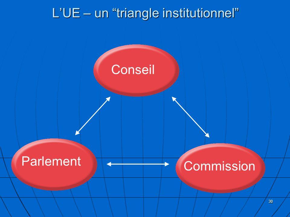 30 LUE – un triangle institutionnel Conseil Parlement Commission