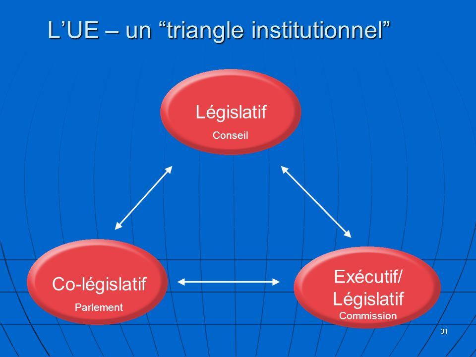 31 Législatif Conseil Co-législatif Parlement Exécutif/ Législatif Commission LUE – un triangle institutionnel