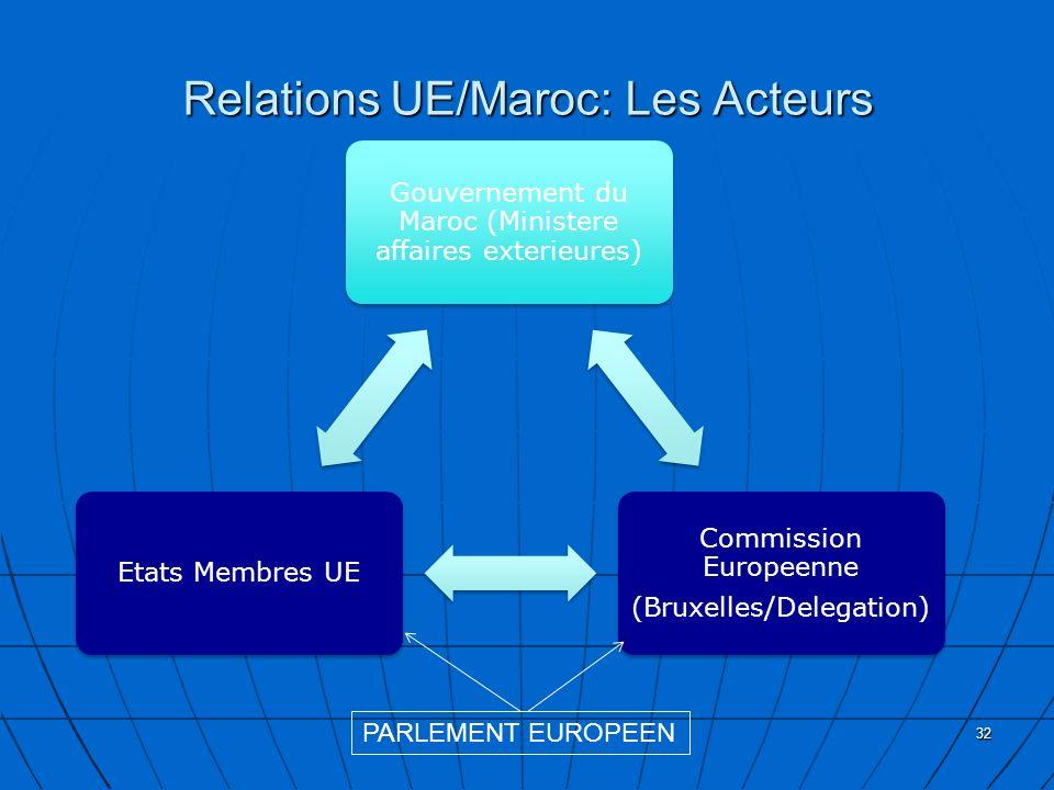 Relations UE/Maroc: Les Acteurs Gouvernement du Maroc (Ministere affaires exterieures) Commission Europeenne (Bruxelles/Delegation) Etats Membres UE 3