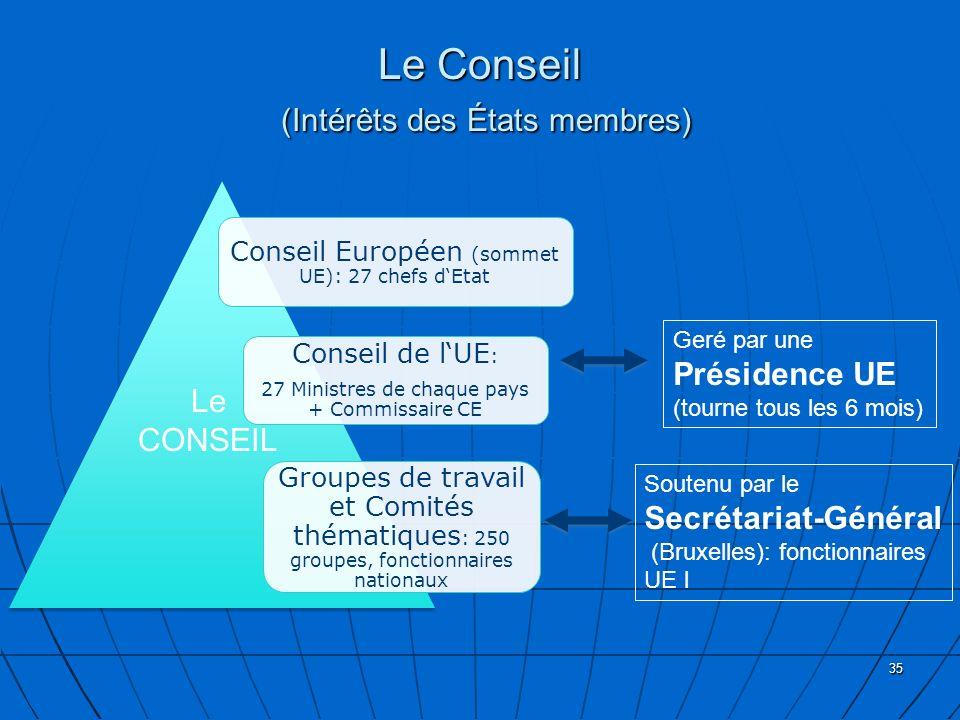 Le Conseil (Intérêts des États membres) 35 Conseil Européen (sommet UE): 27 chefs dEtat Conseil de lUE : 27 Ministres de chaque pays + Commissaire CE Groupes de travail et Comités thématiques : 250 groupes, fonctionnaires nationaux Geré par une Présidence UE (tourne tous les 6 mois) Le CONSEIL Soutenu par le Secrétariat-Général (Bruxelles): fonctionnaires UE l