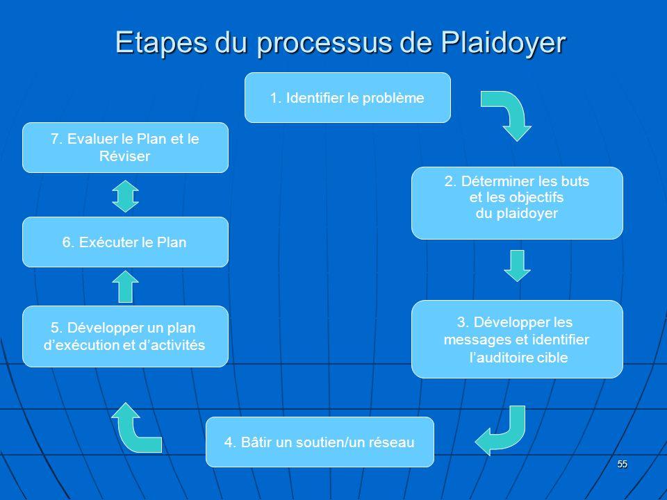 55 Etapes du processus de Plaidoyer 1. Identifier le problème 4. Bâtir un soutien/un réseau 6. Exécuter le Plan 5. Développer un plan dexécution et da
