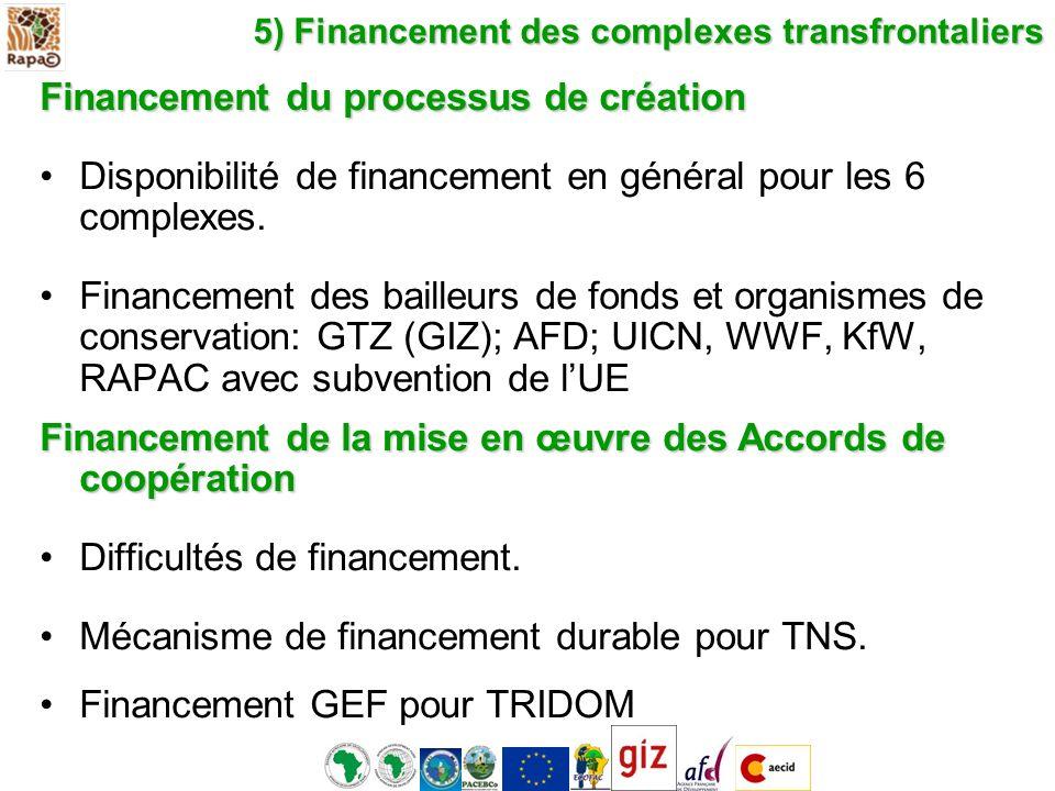 5) Financement des complexes transfrontaliers Financement du processus de création Disponibilité de financement en général pour les 6 complexes. Finan