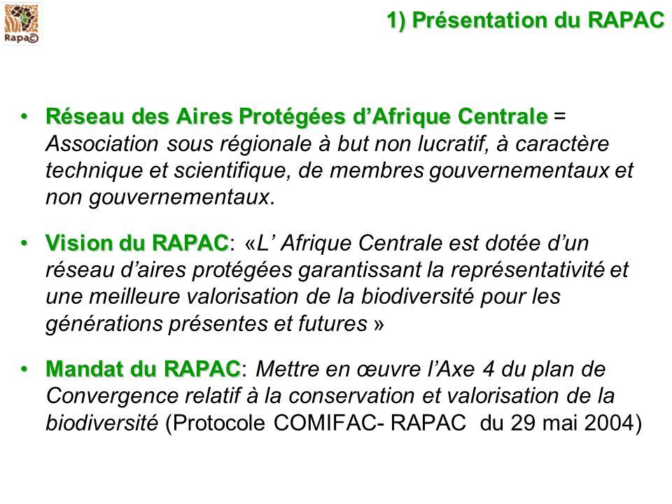 1) Présentation du RAPAC Réseau des Aires Protégées dAfrique CentraleRéseau des Aires Protégées dAfrique Centrale = Association sous régionale à but n