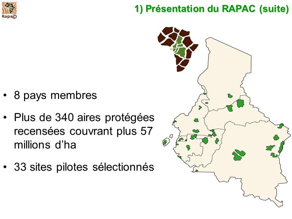 1) Présentation du RAPAC (suite) 8 pays membres Plus de 340 aires protégées recensées couvrant plus 57 millions dha 33 sites pilotes sélectionnés