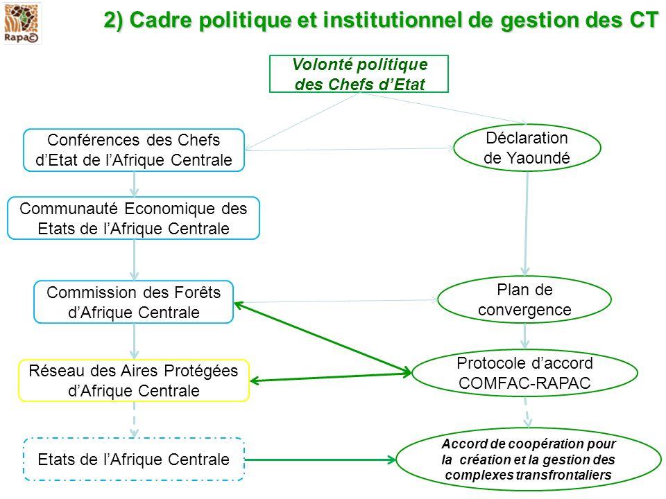 2)Cadre politique et institutionnel de gestion des CT 2) Cadre politique et institutionnel de gestion des CT Volonté politique des Chefs dEtat Confére