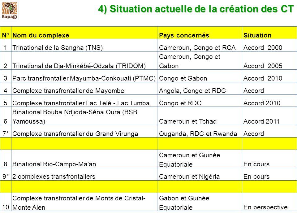 N° Nom du complexePays concernésSituation 1Trinational de la Sangha (TNS)Cameroun, Congo et RCAAccord 2000 2Trinational de Dja-Minkébé-Odzala (TRIDOM)