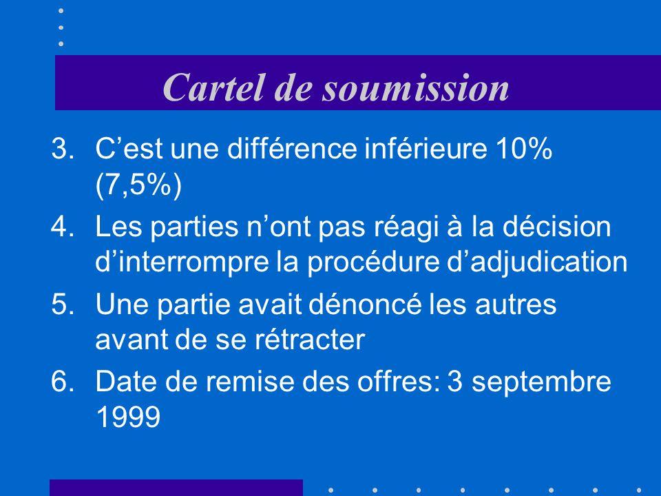 Cartel de soumission Preuves :Preuves : 1.La différence entre loffre de Batigroup et loffre la meilleure marché faite par une des 4 entreprises sélectionnées (660743.- soit 34,6%) 2.