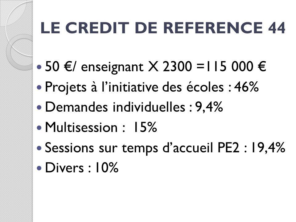 LE CREDIT DE REFERENCE 44 50 / enseignant X 2300 =115 000 Projets à linitiative des écoles : 46% Demandes individuelles : 9,4% Multisession : 15% Sess