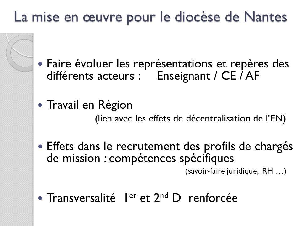 La mise en œuvre pour le diocèse de Nantes Faire évoluer les représentations et repères des différents acteurs : Enseignant / CE / AF Travail en Régio