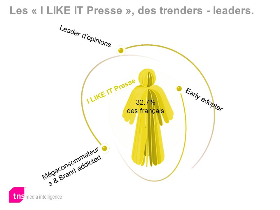 I LIKE IT Presse Leader dopinions Mégaconsommateur s & Brand addicted 32.7% des français Early adopter Les « I LIKE IT Presse », des trenders - leaders.