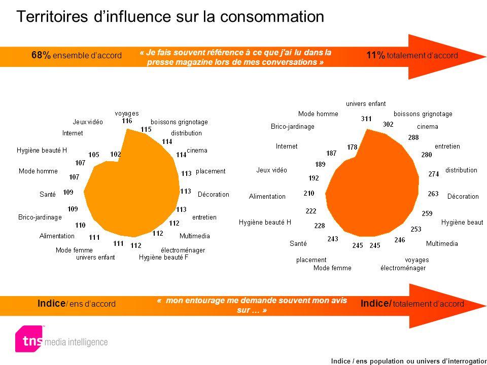 Territoires dinfluence sur la consommation 68% ensemble daccord 11% totalement daccord « Je fais souvent référence à ce que jai lu dans la presse maga