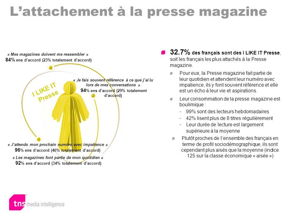 Lattachement à la presse magazine 32.7% des français sont des I LIKE IT Presse, soit les français les plus attachés à la Presse magazine. Pour eux, la