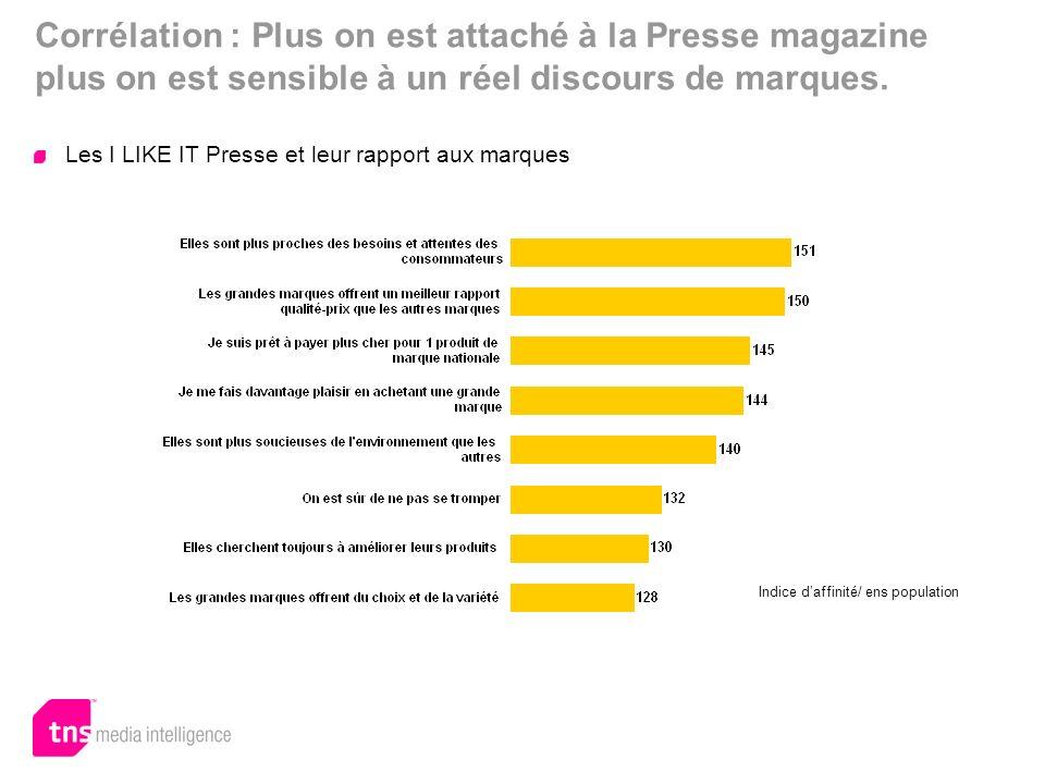 Corrélation : Plus on est attaché à la Presse magazine plus on est sensible à un réel discours de marques.