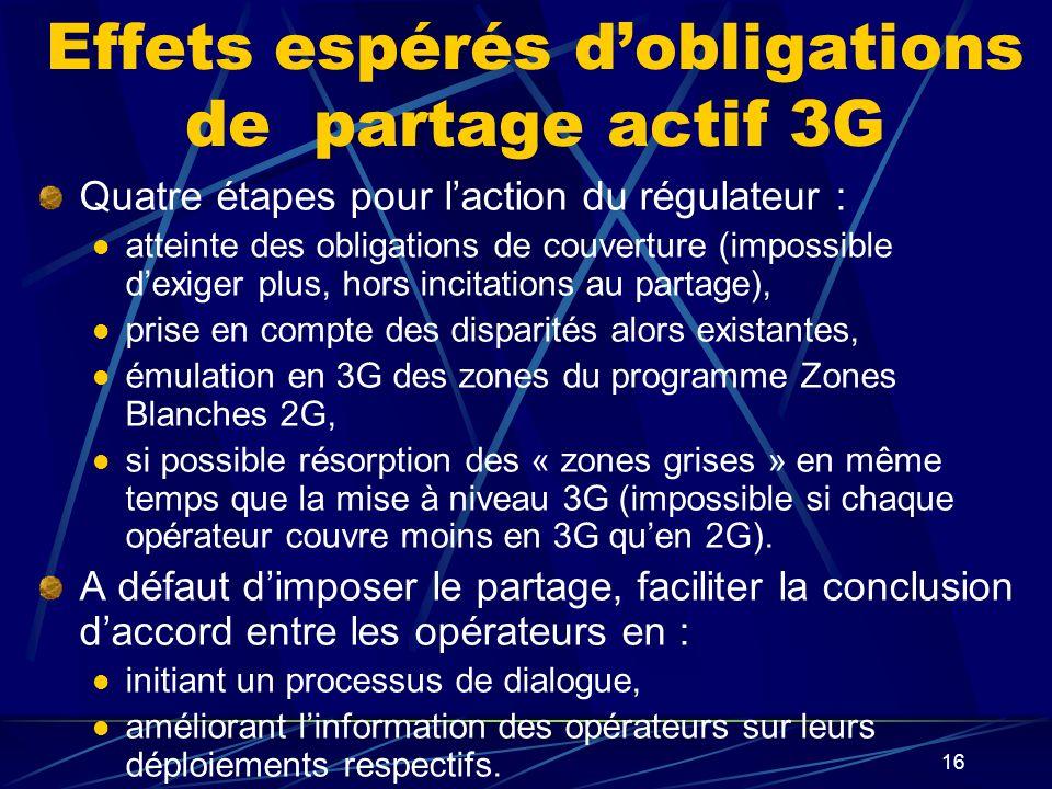 16 Effets espérés dobligations de partage actif 3G Quatre étapes pour laction du régulateur : atteinte des obligations de couverture (impossible dexiger plus, hors incitations au partage), prise en compte des disparités alors existantes, émulation en 3G des zones du programme Zones Blanches 2G, si possible résorption des « zones grises » en même temps que la mise à niveau 3G (impossible si chaque opérateur couvre moins en 3G quen 2G).
