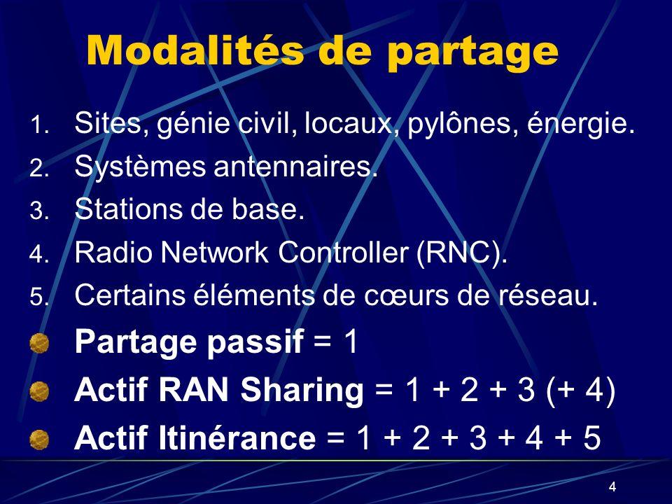 5 Le partage dinstalations actives RAN Sharing : chaque opérateur… exploite ses propres fréquences, conserve le contrôle des fonctions logiques associées (allocation et optimisation de la ressource radio, gestion de la mobilité), diffuse son propre code réseau (PLNM), doù transparence vis-à-vis de lutilisateur.