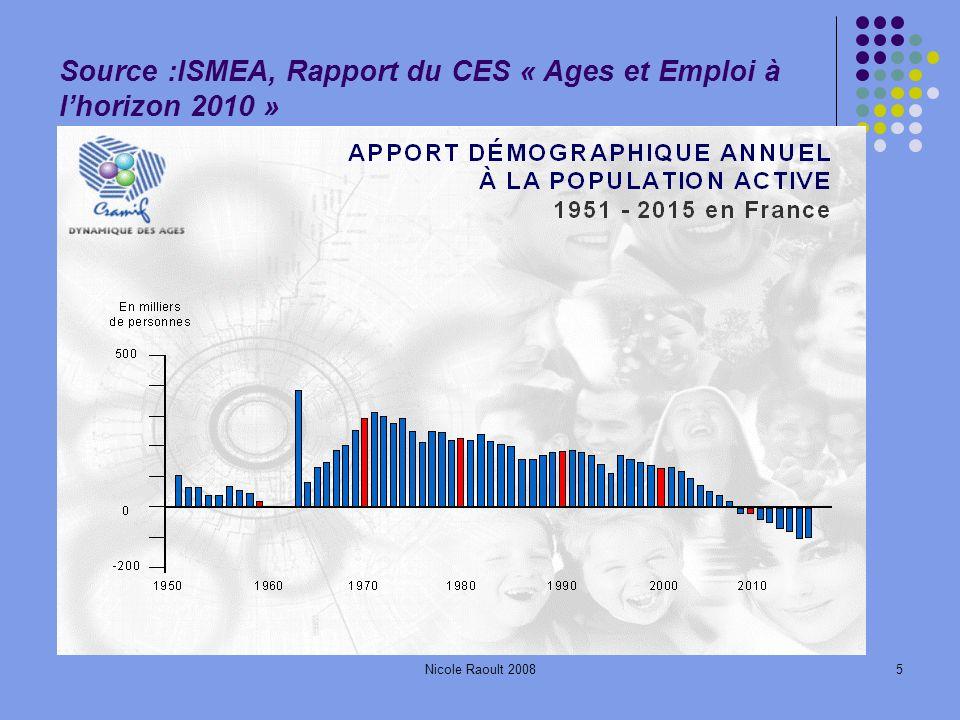 Nicole Raoult 20085 Source :ISMEA, Rapport du CES « Ages et Emploi à lhorizon 2010 »