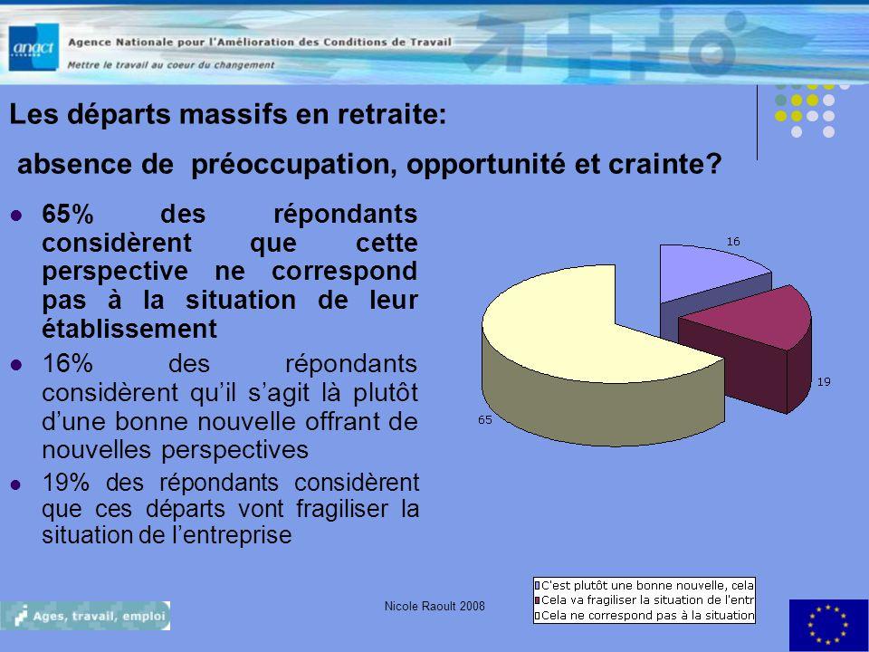 Nicole Raoult 20088 Les départs massifs en retraite: absence de préoccupation, opportunité et crainte? 65% des répondants considèrent que cette perspe