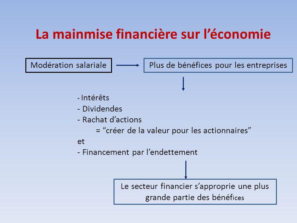 La mainmise financière sur léconomie Modération salarialePlus de bénéfices pour les entreprises Le secteur financier sapproprie une plus grande partie