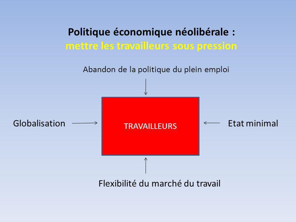 Politique économique néolibérale : mettre les travailleurs sous pression TRAVAILLEURS Abandon de la politique du plein emploi Etat minimal Flexibilité du marché du travail Globalisation