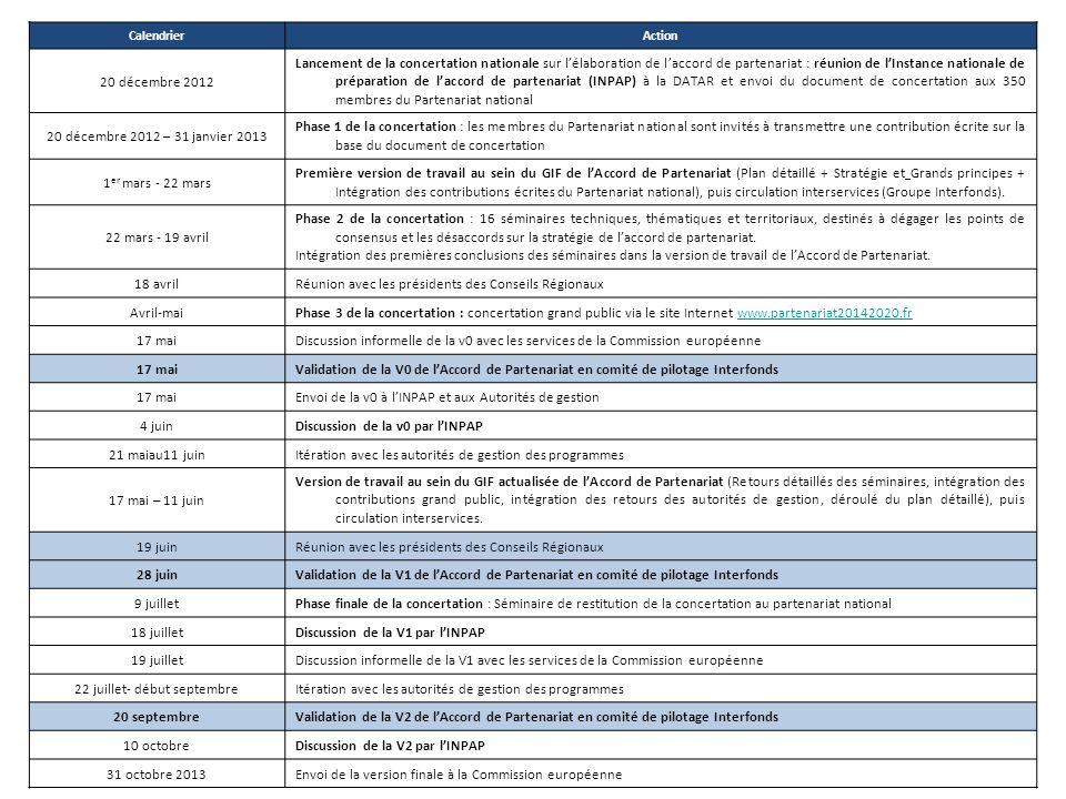 CalendrierAction 20 décembre 2012 Lancement de la concertation nationale sur lélaboration de laccord de partenariat : réunion de lInstance nationale de préparation de laccord de partenariat (INPAP) à la DATAR et envoi du document de concertation aux 350 membres du Partenariat national 20 décembre 2012 – 31 janvier 2013 Phase 1 de la concertation : les membres du Partenariat national sont invités à transmettre une contribution écrite sur la base du document de concertation 1 er mars - 22 mars Première version de travail au sein du GIF de lAccord de Partenariat (Plan détaillé + Stratégie et Grands principes + Intégration des contributions écrites du Partenariat national), puis circulation interservices (Groupe Interfonds).