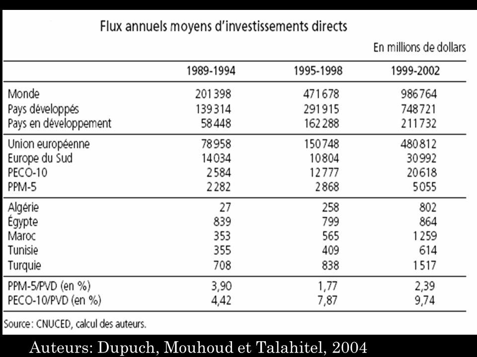Auteurs: Dupuch, Mouhoud et Talahitel, 2004