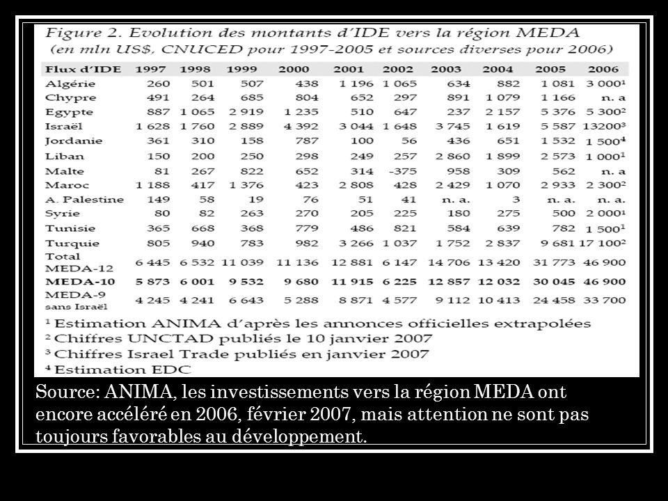 Source: ANIMA, les investissements vers la région MEDA ont encore accéléré en 2006, février 2007, mais attention ne sont pas toujours favorables au développement.
