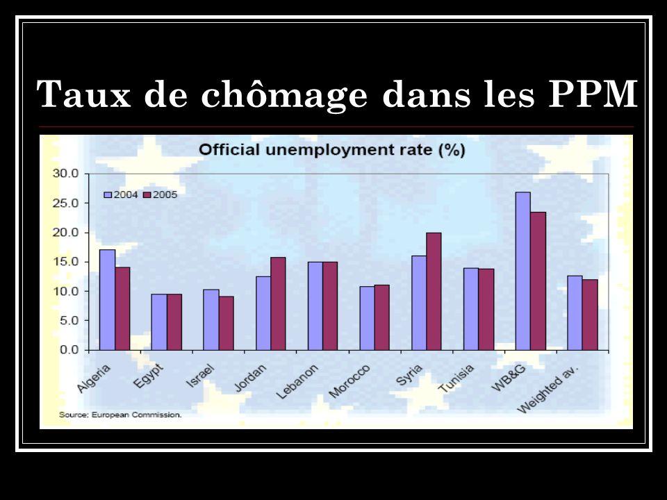 Taux de chômage dans les PPM