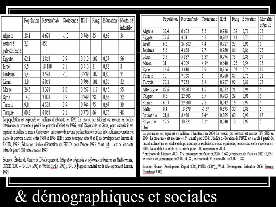 & démographiques et sociales