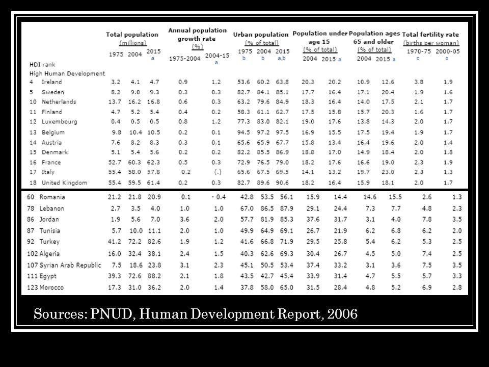Sources: PNUD, Human Development Report, 2006