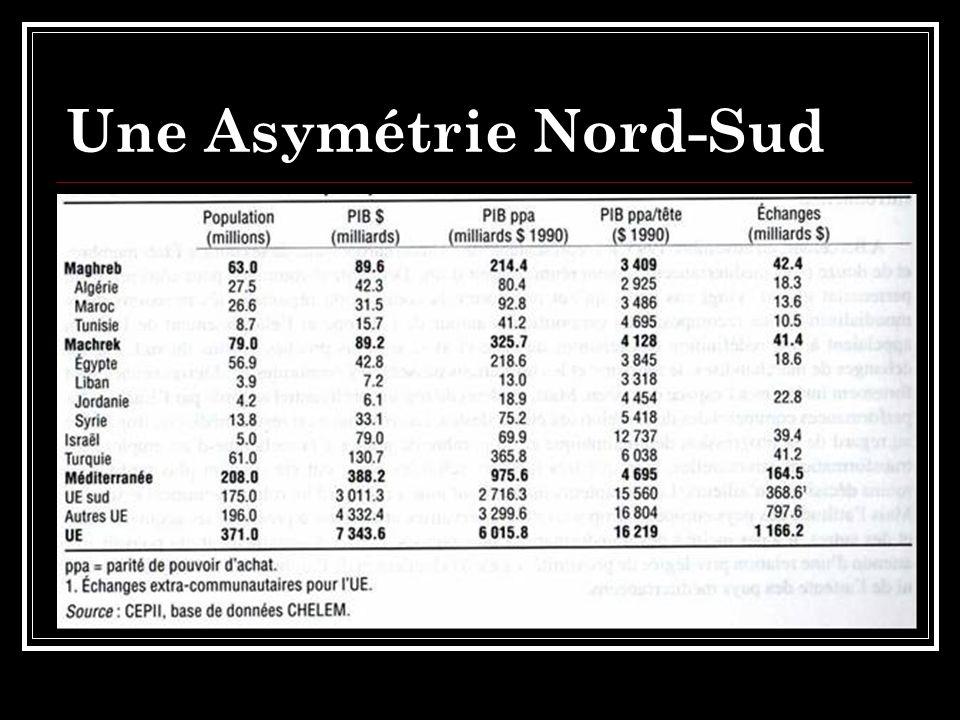 Une Asymétrie Nord-Sud