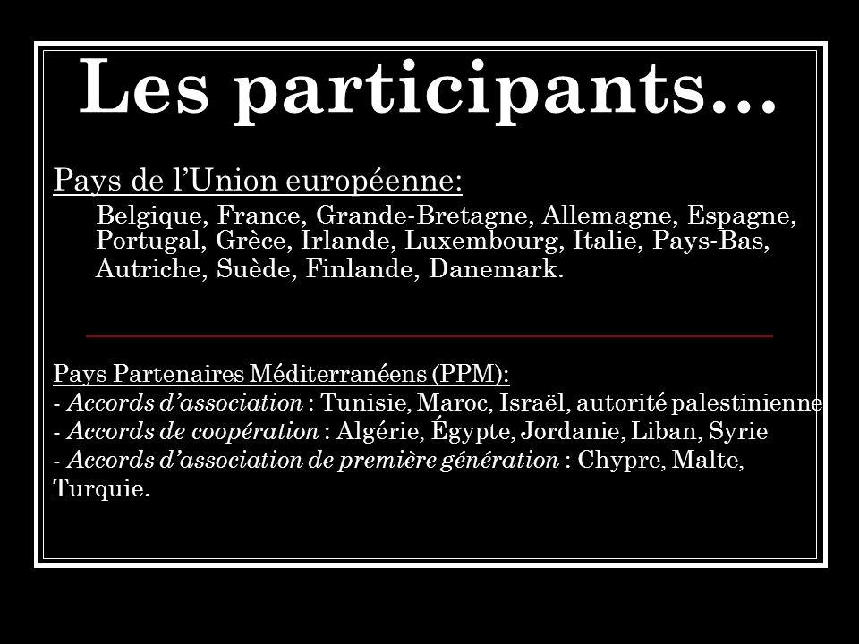 Les participants… Pays de lUnion européenne: Belgique, France, Grande-Bretagne, Allemagne, Espagne, Portugal, Grèce, Irlande, Luxembourg, Italie, Pays