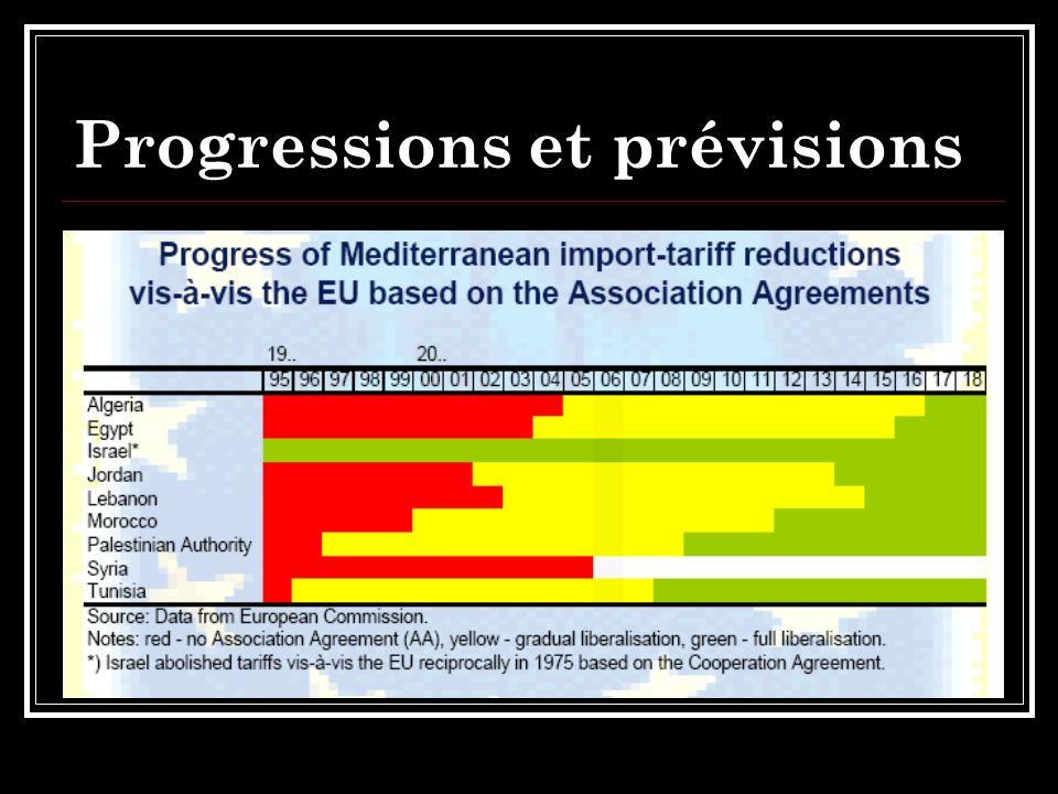 Progressions et prévisions