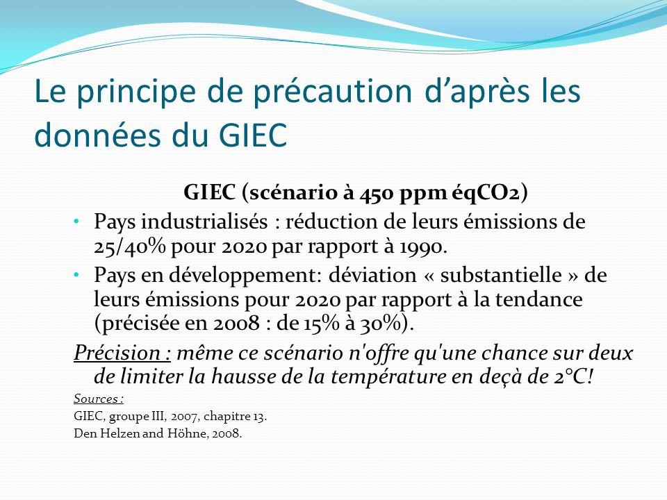 Le principe de précaution daprès les données du GIEC GIEC (scénario à 450 ppm éqCO2) Pays industrialisés : réduction de leurs émissions de 25/40% pour