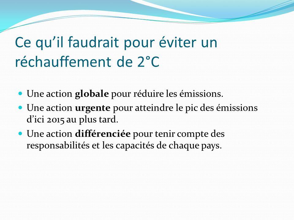 Ce quil faudrait pour éviter un réchauffement de 2°C Une action globale pour réduire les émissions. Une action urgente pour atteindre le pic des émiss
