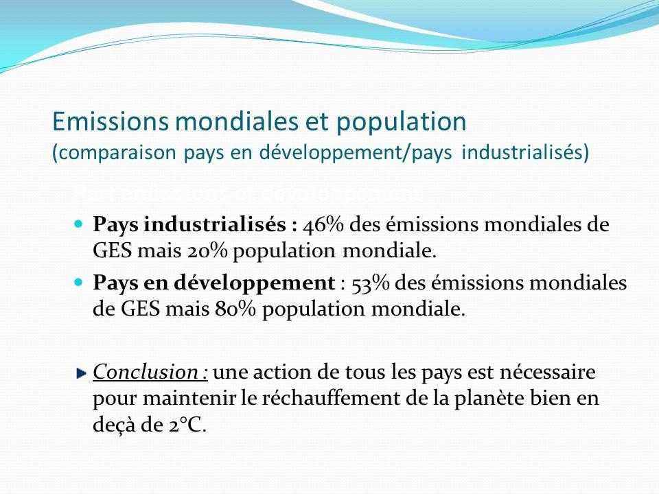 Emissions mondiales et population (comparaison pays en développement/pays industrialisés) Part émissions et développement Pays industrialisés : 46% des émissions mondiales de GES mais 20% population mondiale.