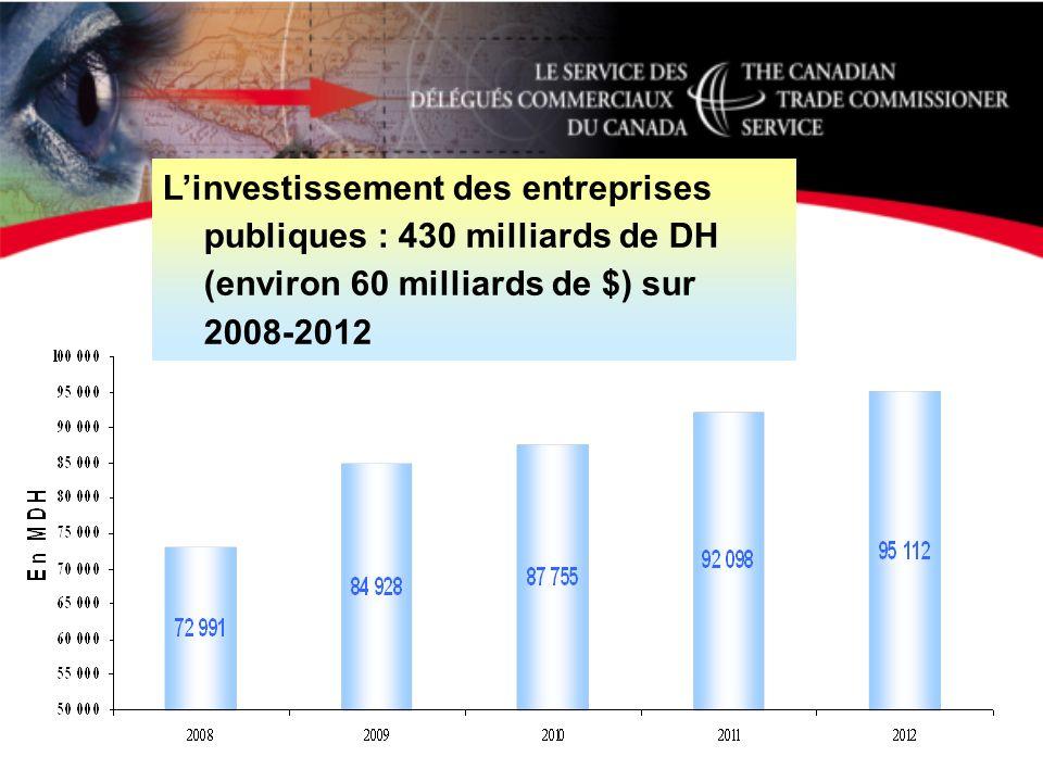 Linvestissement des entreprises publiques : 430 milliards de DH (environ 60 milliards de $) sur 2008-2012