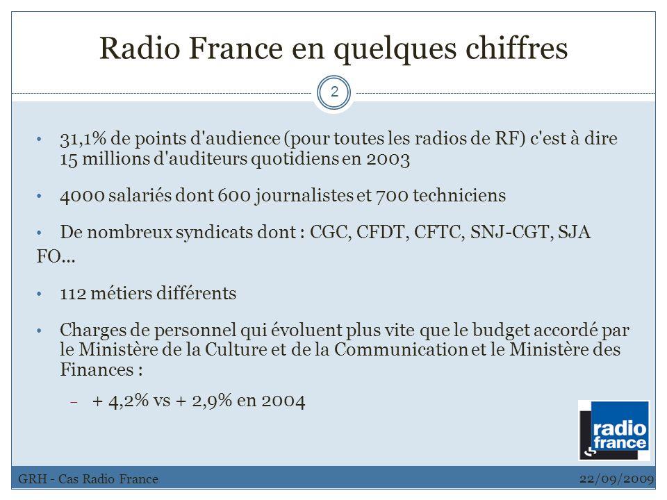 Radio France en quelques chiffres 2 31,1% de points d'audience (pour toutes les radios de RF) c'est à dire 15 millions d'auditeurs quotidiens en 2003