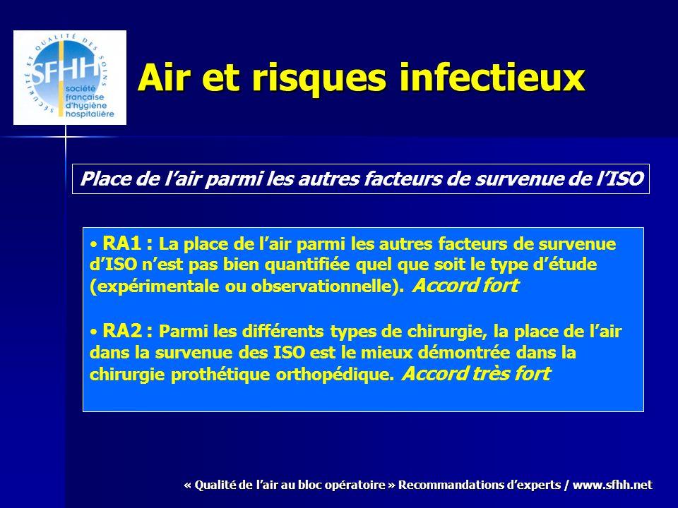 « Qualité de lair au bloc opératoire » Recommandations dexperts / www.sfhh.net Air et risques infectieux Place de lair parmi les autres facteurs de su