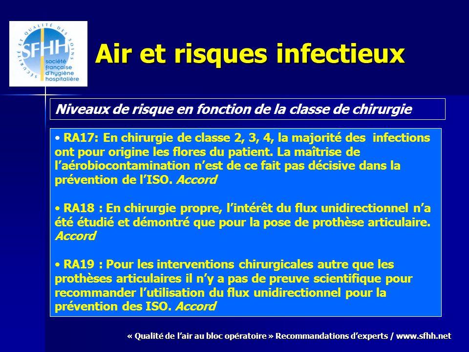 « Qualité de lair au bloc opératoire » Recommandations dexperts / www.sfhh.net Air et risques infectieux Niveaux de risque en fonction de la classe de chirurgie RA17: En chirurgie de classe 2, 3, 4, la majorité des infections ont pour origine les flores du patient.