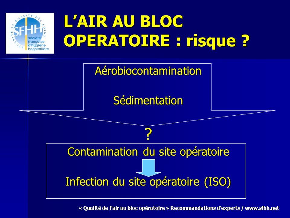 « Qualité de lair au bloc opératoire » Recommandations dexperts / www.sfhh.net LAIR AU BLOC OPERATOIRE : risque ? AérobiocontaminationSédimentation? C