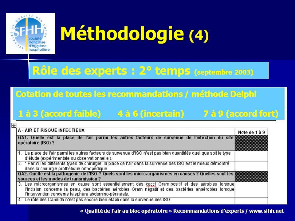 « Qualité de lair au bloc opératoire » Recommandations dexperts / www.sfhh.net Méthodologie (5) 1° cotation (sept-oct 2003) : 132 recommandations Groupe plénier pour discuter des recommandations classées « incertain » Précisions apportées par le sous-groupe concerné 2° cotation (déc 2003) : 123 recommandations Reformulation de 7 recommandations 3° cotation (mars 2004) : 119 recommandations Accord très fort (médiane à 9) : 91 recommandations Accord fort (médiane à 8.5) : 5 recommandations Accord (médiane à 8) : 20 recommandations Accord faible : 3 recommandations